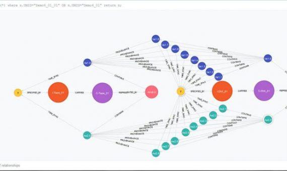 Database Server con tecnologia a Grafi